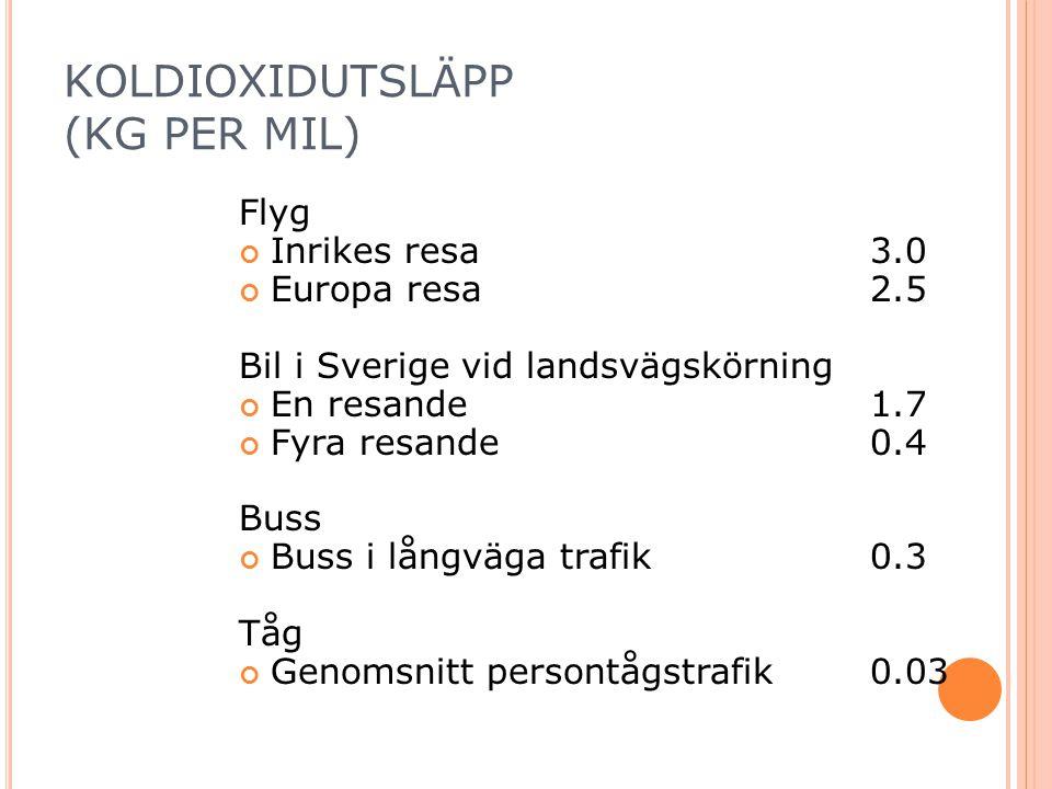 KOLDIOXIDUTSLÄPP (KG PER MIL) Flyg Inrikes resa 3.0 Europa resa 2.5 Bil i Sverige vid landsvägskörning En resande 1.7 Fyra resande 0.4 Buss Buss i långväga trafik 0.3 Tåg Genomsnitt persontågstrafik 0.03