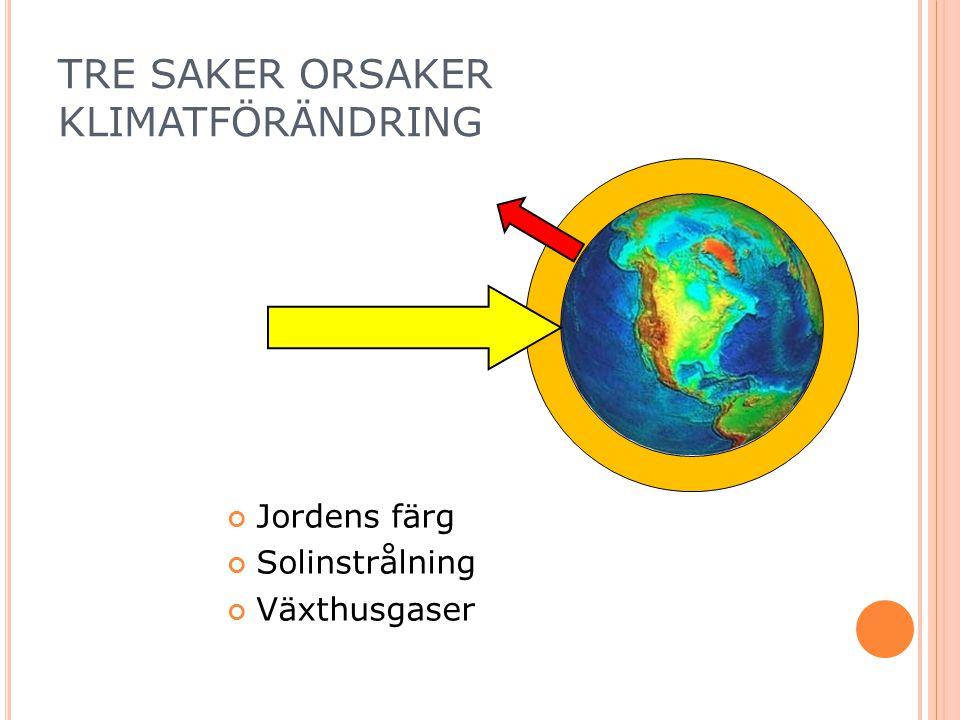 TRE SAKER ORSAKER KLIMATFÖRÄNDRING Jordens färg Solinstrålning Växthusgaser