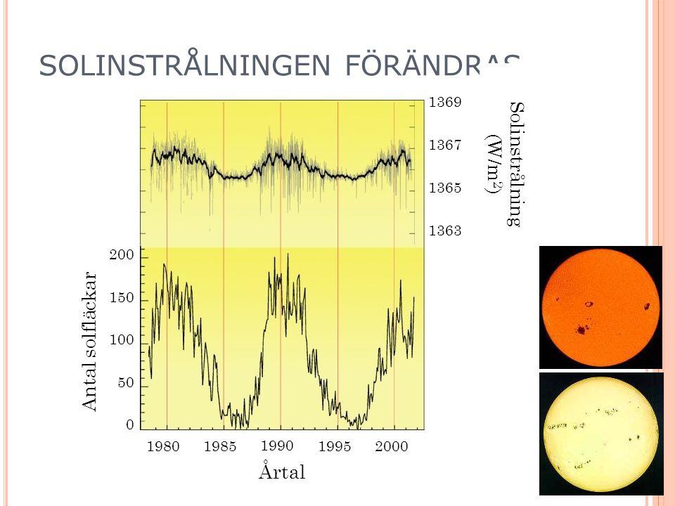 SOLINSTRÅLNINGEN FÖRÄNDRAS Årtal 19801985 1990 19952000 200 150 100 50 0 1369 1367 1365 1363 Solinstrålning (W/m 2 ) Antal solfläckar