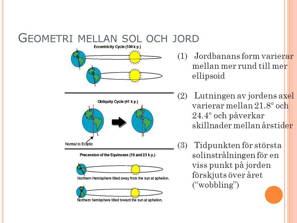 G EOMETRI MELLAN SOL OCH JORD (1) Jordbanans form varierar mellan mer rund till mer ellipsoid (2) Lutningen av jordens axel varierar mellan 21.8° och 24.4° och påverkar skillnader mellan årstider (3) Tidpunkten för största solinstrålningen för en viss punkt på jorden förskjuts över året ( wobbling )