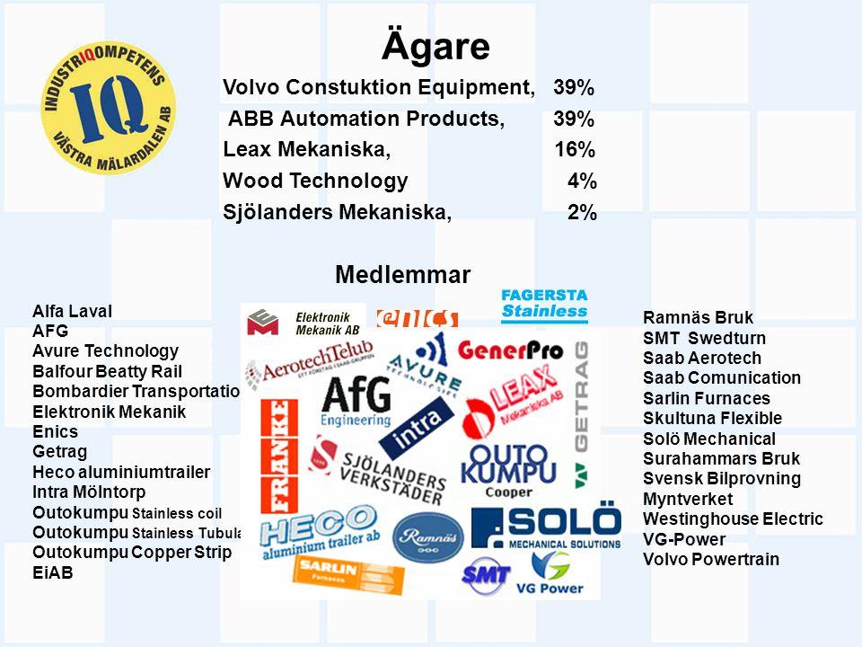 Ägare Volvo Constuktion Equipment, 39% ABB Automation Products, 39% Leax Mekaniska, 16% Wood Technology 4% Sjölanders Mekaniska, 2% Alfa Laval AFG Avu