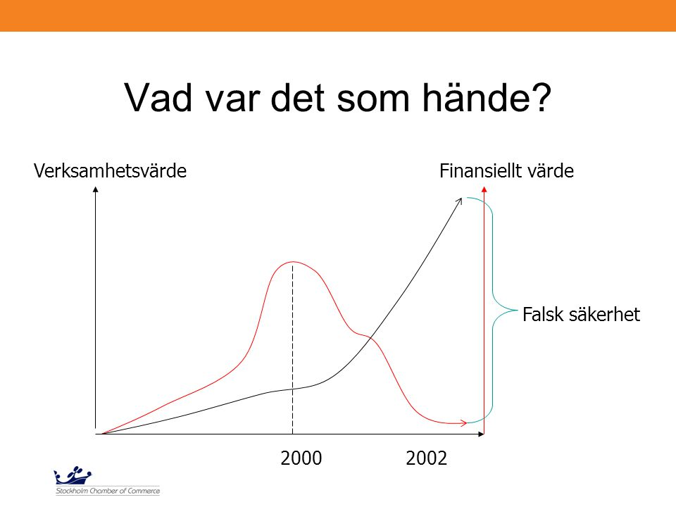 Vad var det som hände VerksamhetsvärdeFinansiellt värde Falsk säkerhet 20002002