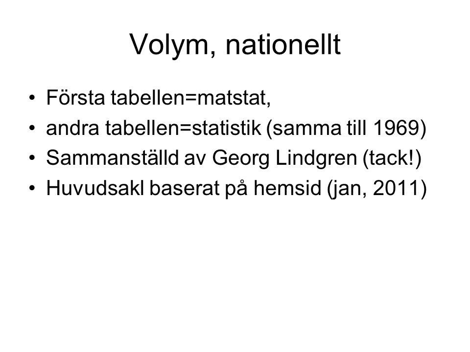 Volym, nationellt Första tabellen=matstat, andra tabellen=statistik (samma till 1969) Sammanställd av Georg Lindgren (tack!) Huvudsakl baserat på hemsid (jan, 2011)