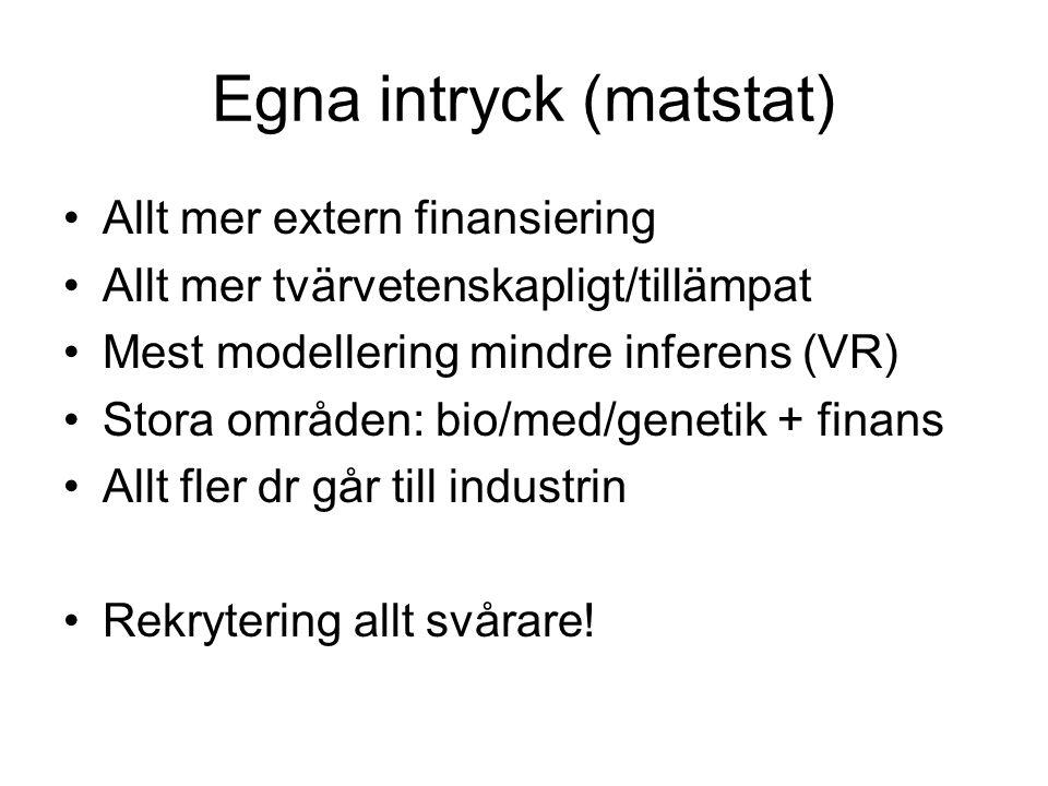 Egna intryck (matstat) Allt mer extern finansiering Allt mer tvärvetenskapligt/tillämpat Mest modellering mindre inferens (VR) Stora områden: bio/med/genetik + finans Allt fler dr går till industrin Rekrytering allt svårare!