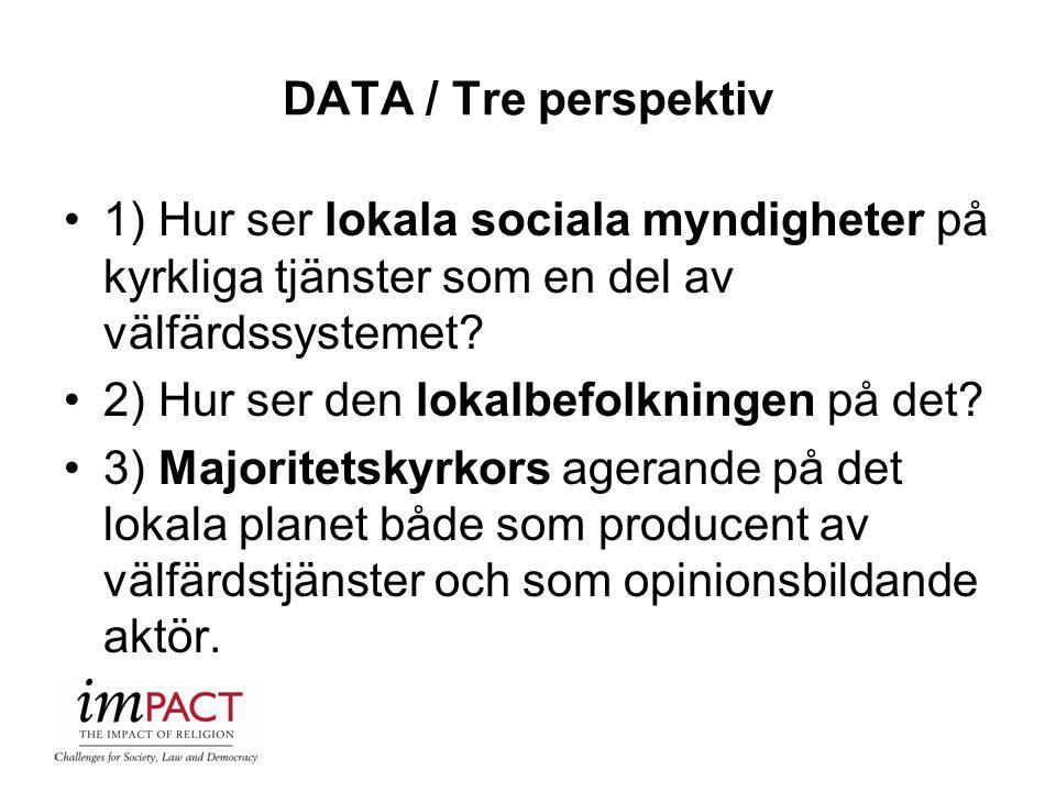 DATA / Tre perspektiv 1) Hur ser lokala sociala myndigheter på kyrkliga tjänster som en del av välfärdssystemet? 2) Hur ser den lokalbefolkningen på d