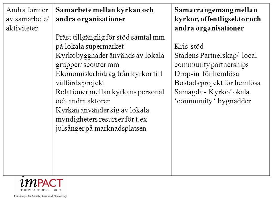 Andra former av samarbete/ aktiviteter Samarbete mellan kyrkan och andra organisationer Präst tillgänglig för stöd samtal mm på lokala supermarket Kyr