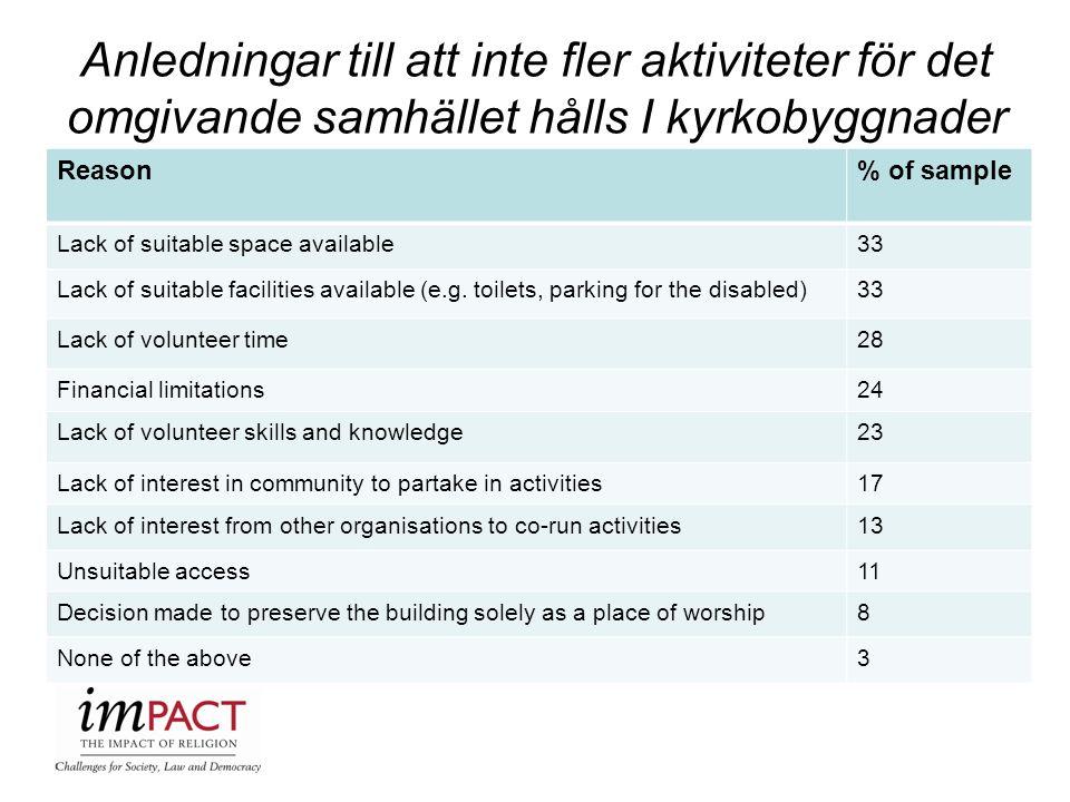 Anledningar till att inte fler aktiviteter för det omgivande samhället hålls I kyrkobyggnader Reason% of sample Lack of suitable space available33 Lac