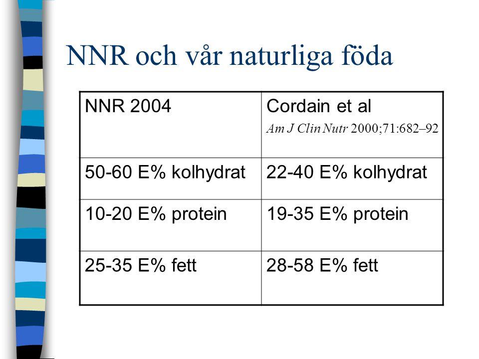 NNR och vår naturliga föda NNR 2004Cordain et al Am J Clin Nutr 2000;71:682–92 50-60 E% kolhydrat22-40 E% kolhydrat 10-20 E% protein19-35 E% protein 25-35 E% fett28-58 E% fett