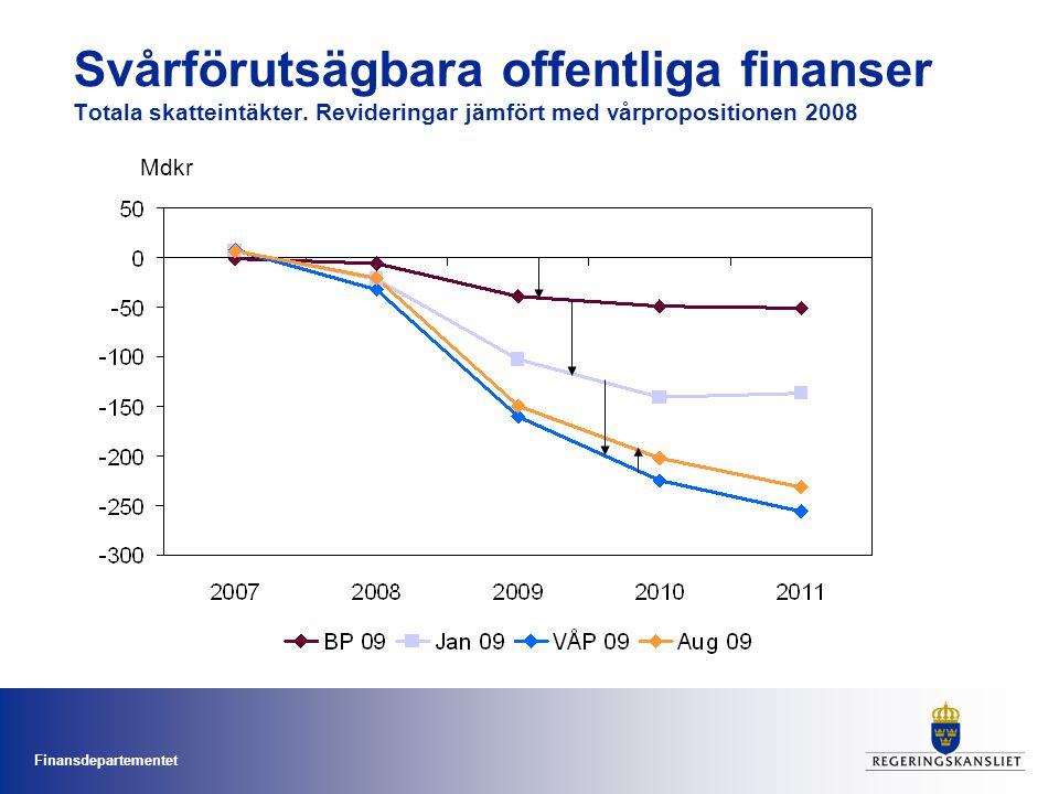 Finansdepartementet Svårförutsägbara offentliga finanser Totala skatteintäkter. Revideringar jämfört med vårpropositionen 2008 Mdkr