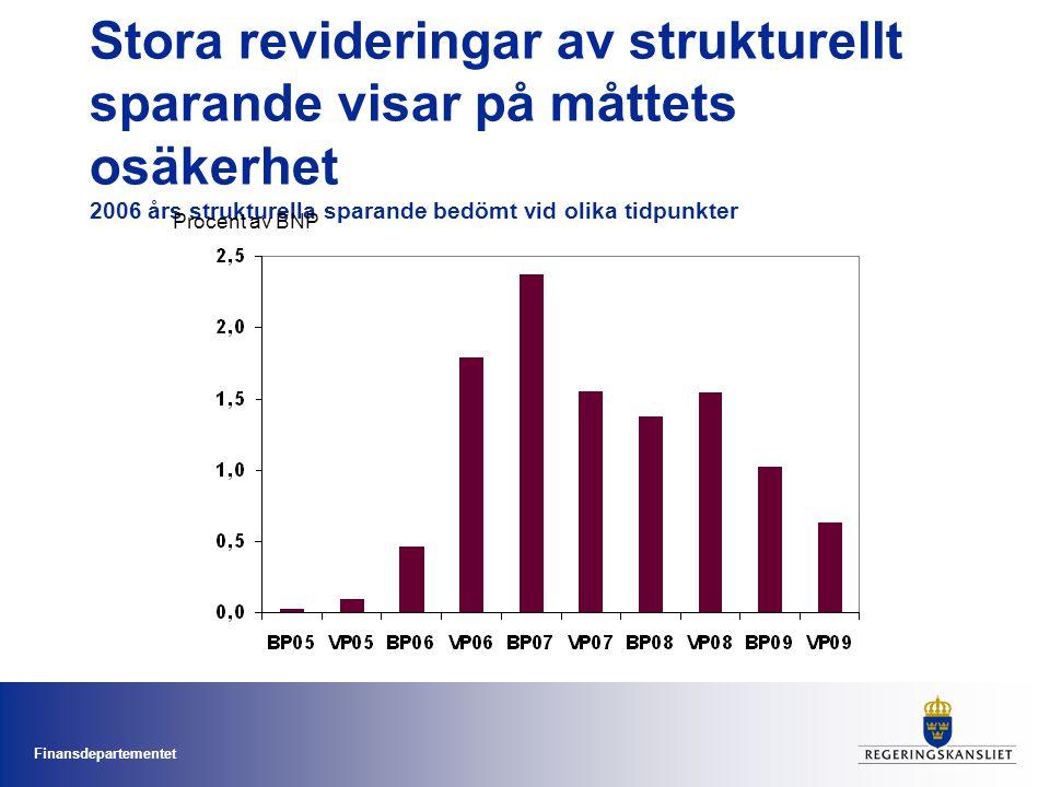 Finansdepartementet Stora revideringar av strukturellt sparande visar på måttets osäkerhet 2006 års strukturella sparande bedömt vid olika tidpunkter