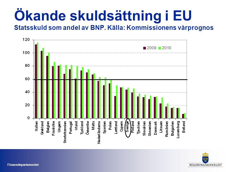 Finansdepartementet Ökande skuldsättning i EU Statsskuld som andel av BNP. Källa: Kommissionens vårprognos