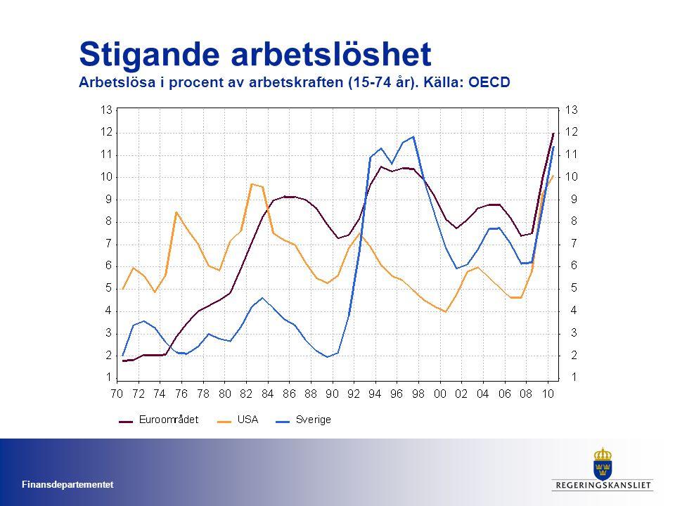 Finansdepartementet Stigande arbetslöshet Arbetslösa i procent av arbetskraften (15-74 år). Källa: OECD