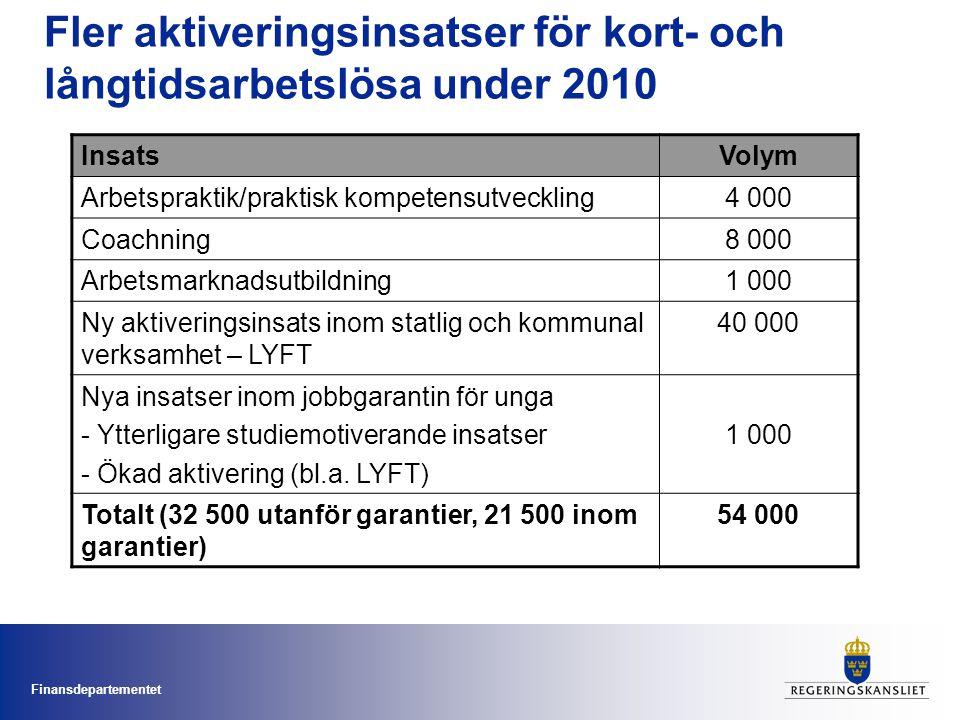Finansdepartementet Fler aktiveringsinsatser för kort- och långtidsarbetslösa under 2010 InsatsVolym Arbetspraktik/praktisk kompetensutveckling4 000 C