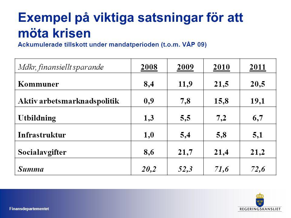 Finansdepartementet Exempel på viktiga satsningar för att möta krisen Ackumulerade tillskott under mandatperioden (t.o.m. VÅP 09) Mdkr, finansiellt sp