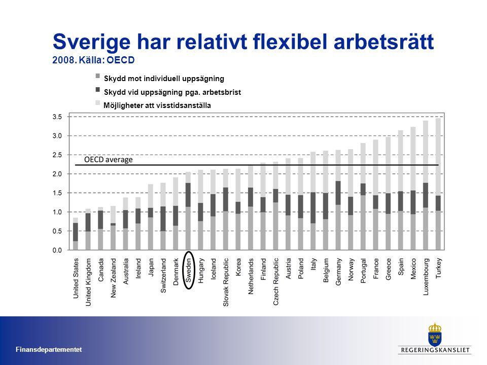 Finansdepartementet Sverige har relativt flexibel arbetsrätt 2008. Källa: OECD  Skydd mot individuell uppsägning  Skydd vid uppsägning pga. arbetsbr