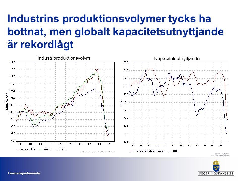 Finansdepartementet Industrins produktionsvolymer tycks ha bottnat, men globalt kapacitetsutnyttjande är rekordlågt Kapacitetsutnyttjande Industriprod