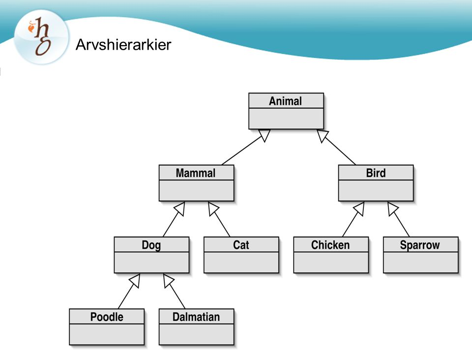 Arvshierarkier