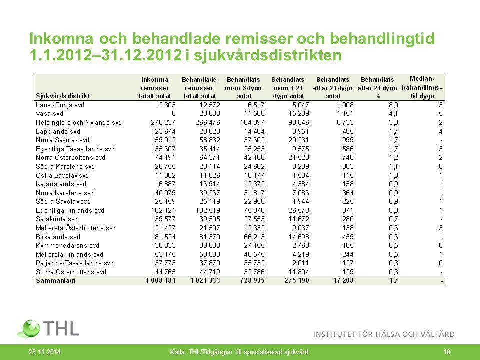 Inkomna och behandlade remisser och behandlingtid 1.1.2012–31.12.2012 i sjukvårdsdistrikten 23.11.2014Källa: THL/Tillgången till specialiserad sjukvård10