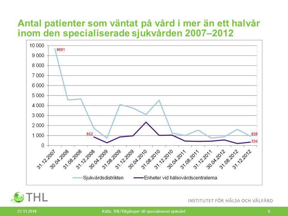 Antal patienter som väntat på vård i mer än ett halvår inom den specialiserade sjukvården 2007–2012 23.11.2014Källa: THL/Tillgången till specialiserad sjukvård6