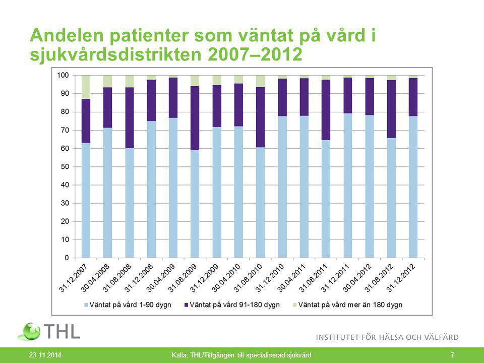 Andelen patienter som väntat på vård i sjukvårdsdistrikten 2007–2012 23.11.2014Källa: THL/Tillgången till specialiserad sjukvård7