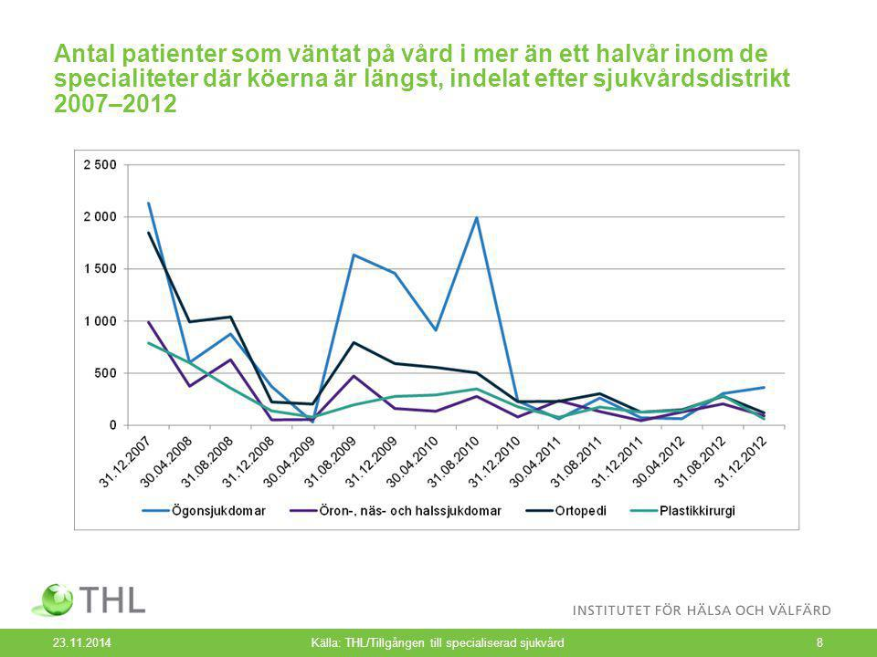 Antal patienter som väntat på vård i mer än ett halvår inom de specialiteter där köerna är längst, indelat efter sjukvårdsdistrikt 2007–2012 23.11.2014Källa: THL/Tillgången till specialiserad sjukvård8