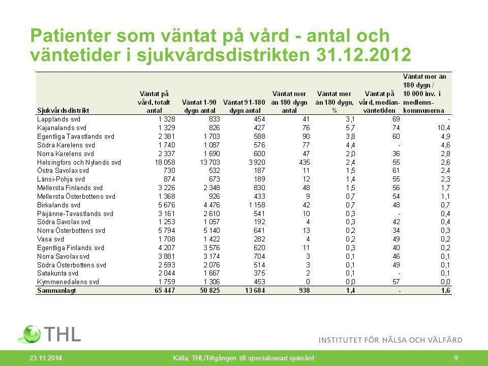 Patienter som väntat på vård - antal och väntetider i sjukvårdsdistrikten 31.12.2012 23.11.2014Källa: THL/Tillgången till specialiserad sjukvård9