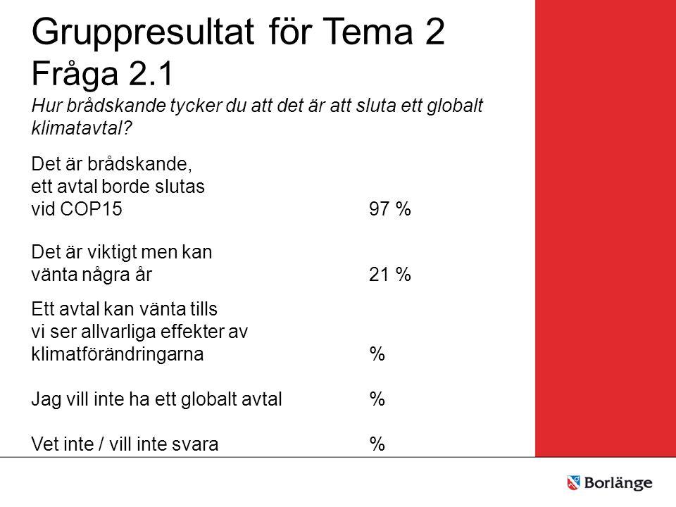 Gruppresultat för Tema 2 Fråga 2.1 Hur brådskande tycker du att det är att sluta ett globalt klimatavtal? Det är brådskande, ett avtal borde slutas vi