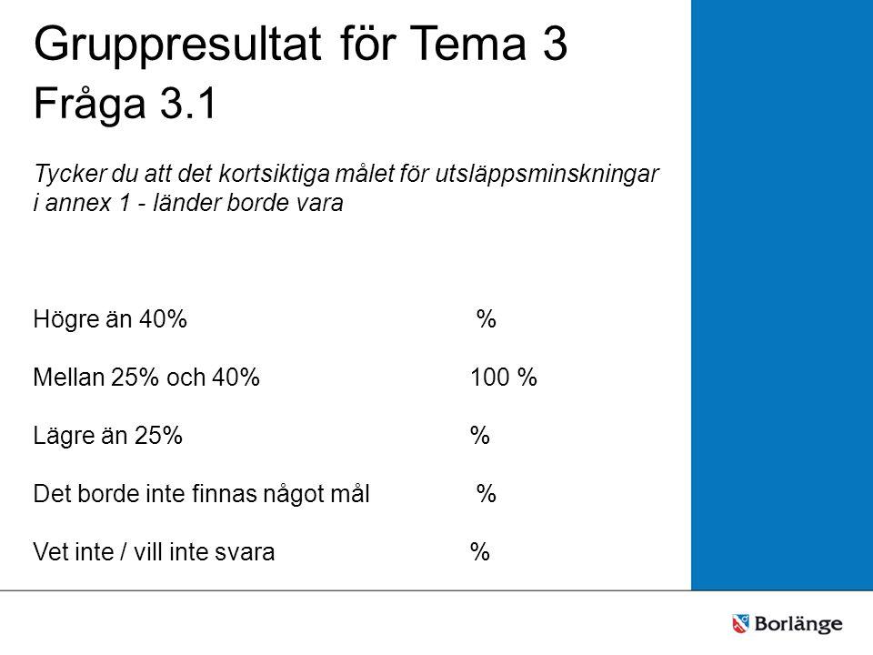 Gruppresultat för Tema 3 Fråga 3.1 Tycker du att det kortsiktiga målet för utsläppsminskningar i annex 1 - länder borde vara Högre än 40% % Mellan 25%