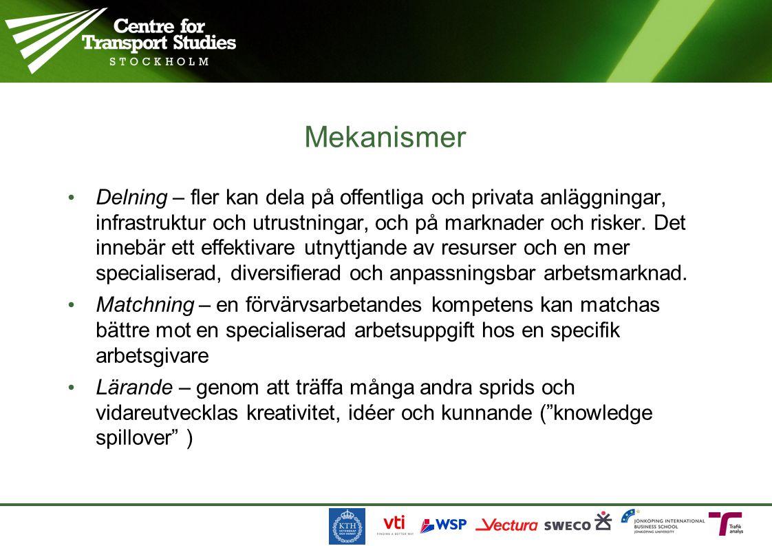 Högre löner i städer indikerar agglomerationsfördelar Strömquist (2005)