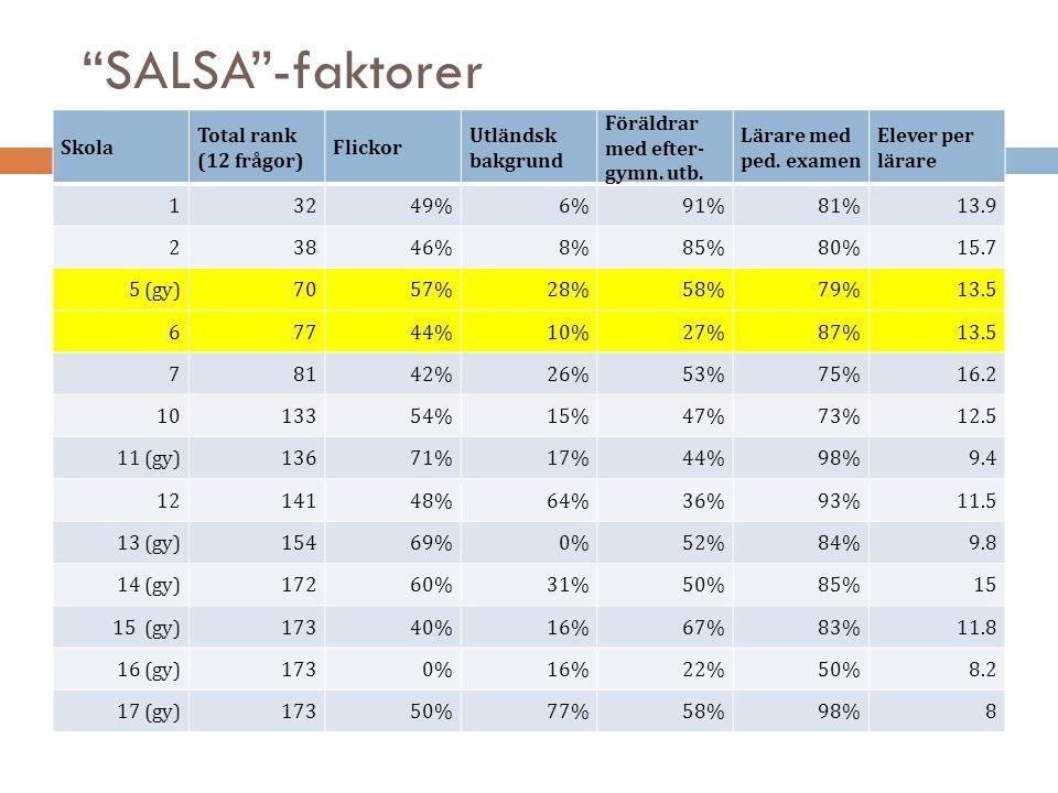 """""""SALSA""""-faktorer Skola Total rank (12 frågor) Flickor Utländsk bakgrund Föräldrar med efter- gymn. utb. Lärare med ped. examen Elever per lärare 13249"""