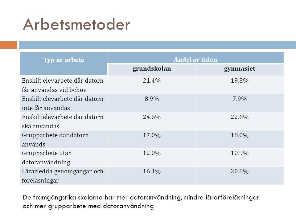 Arbetsmetoder Typ av arbete Andel av tiden grundskolangymnasiet Enskilt elevarbete där datorn får användas vid behov 21.4%19.8% Enskilt elevarbete där datorn inte får användas 8.9%7.9% Enskilt elevarbete där datorn ska användas 24.6%22.6% Grupparbete där datorn används 17.0%18.0% Grupparbete utan datoranvändning 12.0%10.9% Lärarledda genomgångar och föreläsningar 16.1%20.8% De framgångsrika skolorna har mer datoranvändning, mindre lärarföreläsningar och mer grupparbete med datoranvändning