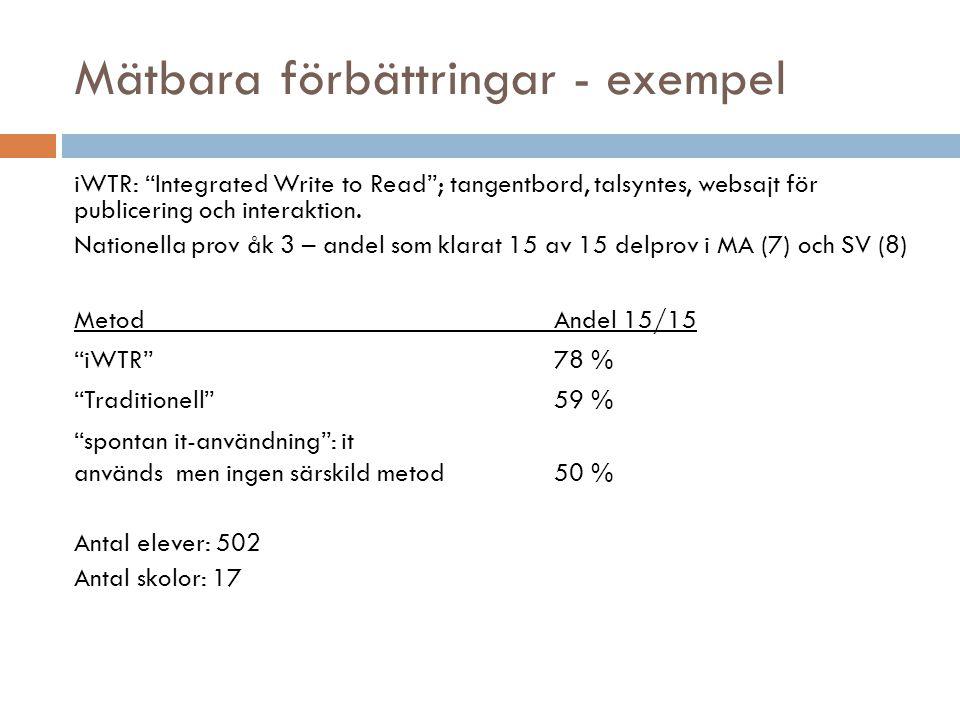 Mätbara förbättringar - exempel iWTR: Integrated Write to Read ; tangentbord, talsyntes, websajt för publicering och interaktion.