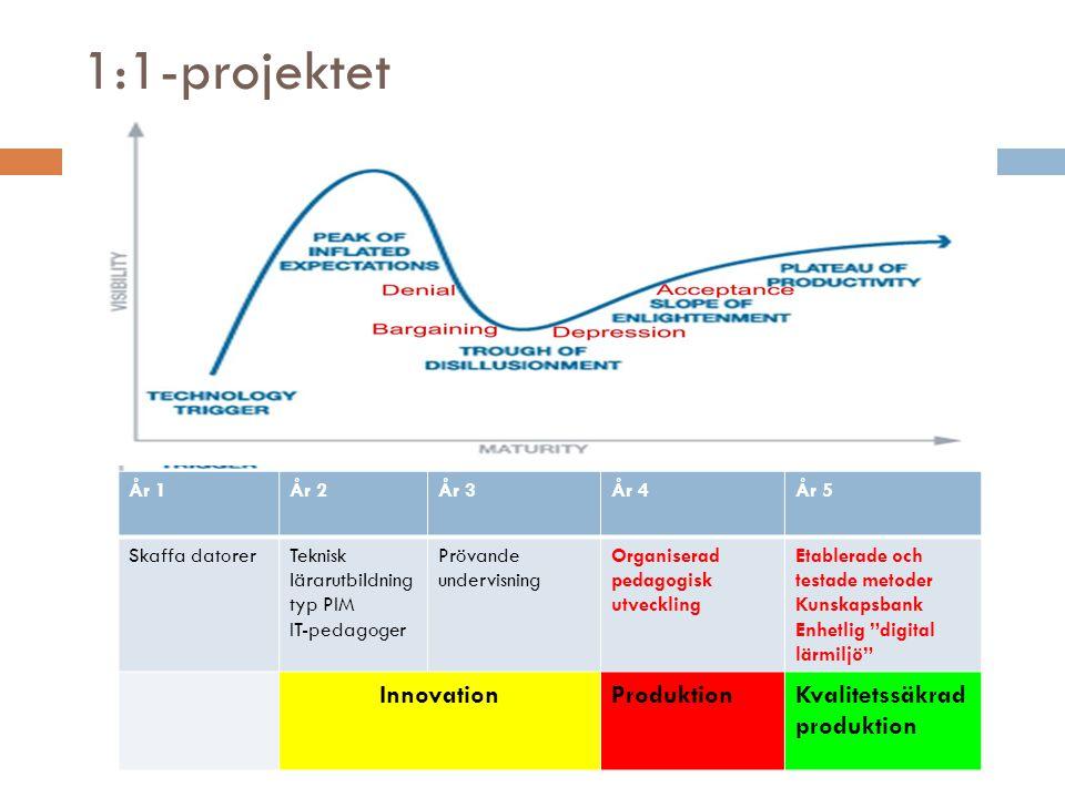 1:1-projektet År 1År 2År 3År 4År 5 Skaffa datorerTeknisk lärarutbildning typ PIM IT-pedagoger Prövande undervisning Organiserad pedagogisk utveckling Etablerade och testade metoder Kunskapsbank Enhetlig digital lärmiljö InnovationProduktionKvalitetssäkrad produktion