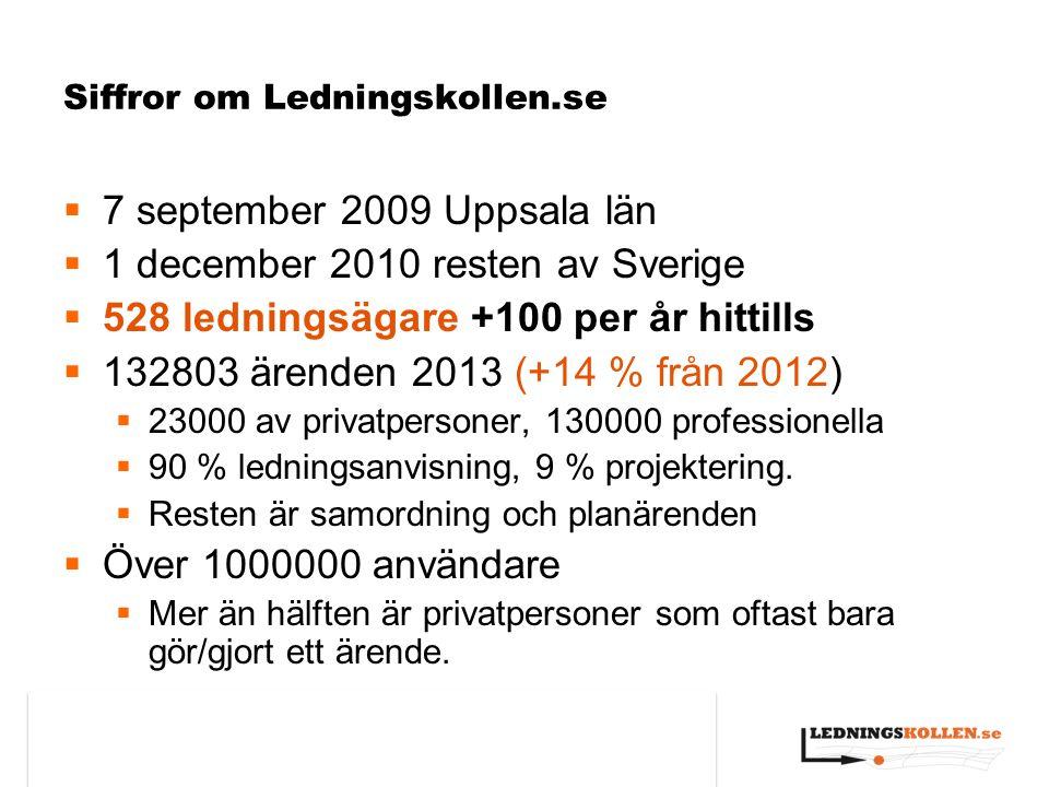 Siffror om Ledningskollen.se  7 september 2009 Uppsala län  1 december 2010 resten av Sverige  528 ledningsägare +100 per år hittills  132803 ären