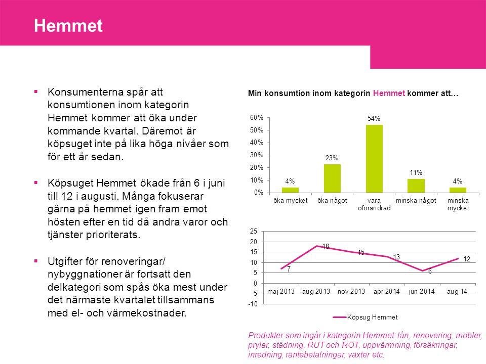 Hemmet  Konsumenterna spår att konsumtionen inom kategorin Hemmet kommer att öka under kommande kvartal.
