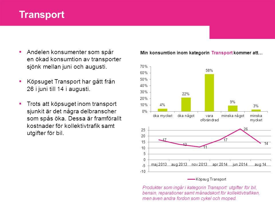 Transport  Andelen konsumenter som spår en ökad konsumtion av transporter sjönk mellan juni och augusti.