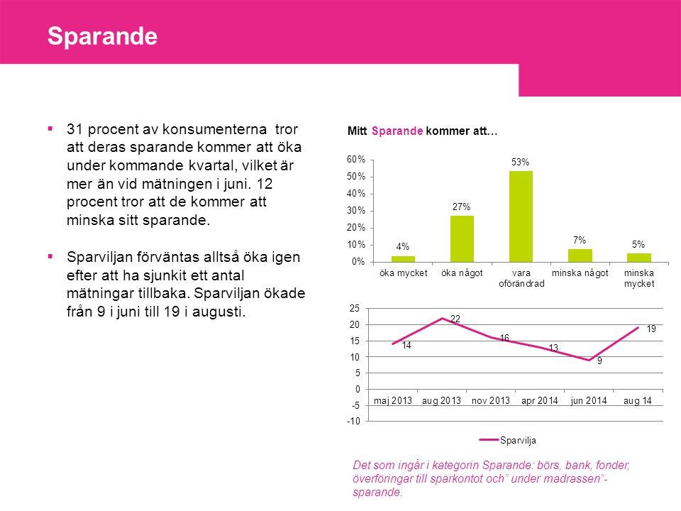 Sparande  31 procent av konsumenterna tror att deras sparande kommer att öka under kommande kvartal, vilket är mer än vid mätningen i juni.