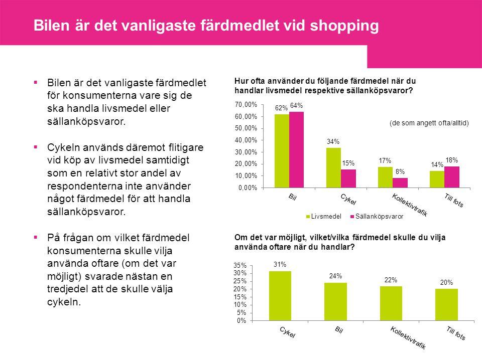 Bilen är det vanligaste färdmedlet vid shopping  Bilen är det vanligaste färdmedlet för konsumenterna vare sig de ska handla livsmedel eller sällanköpsvaror.