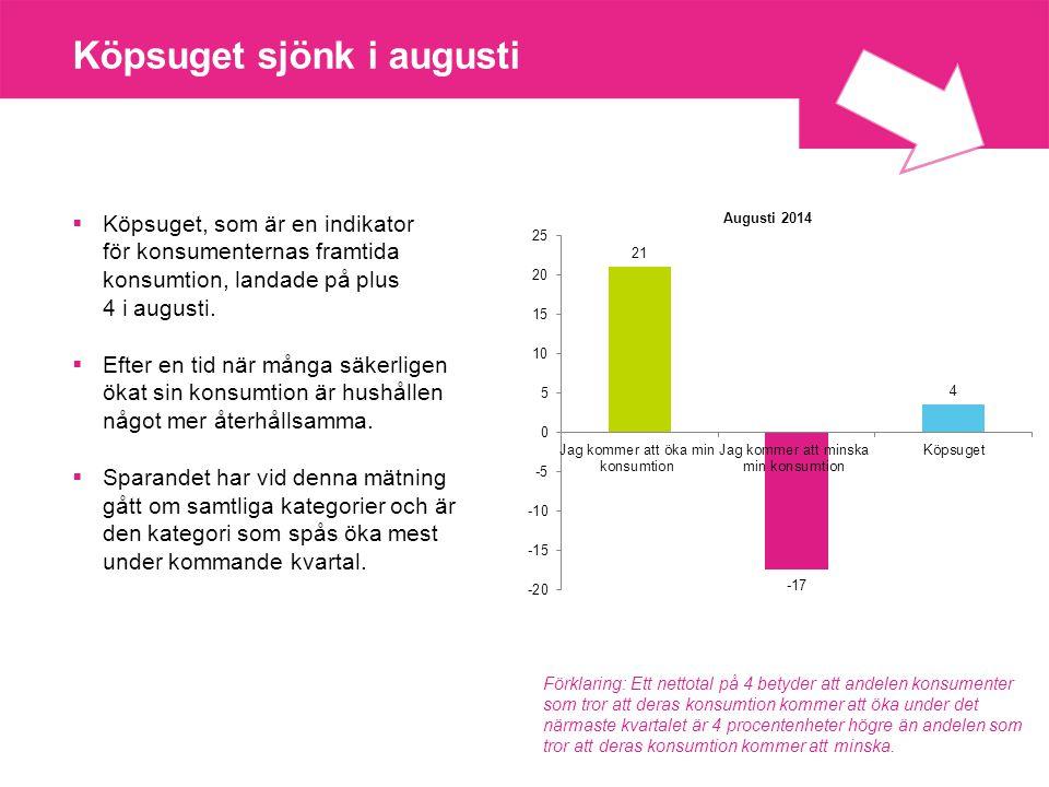 Köpsuget sjönk i augusti  Köpsuget, som är en indikator för konsumenternas framtida konsumtion, landade på plus 4 i augusti.