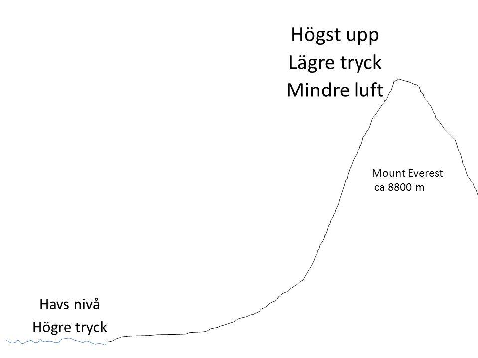 Havs nivå Högre tryck Högst upp Lägre tryck Mindre luft Mount Everest ca 8800 m