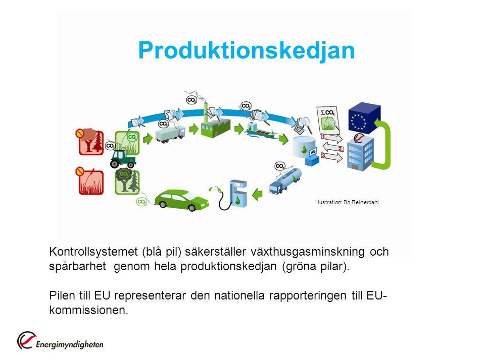 Produktionskedjan Kontrollsystemet (blå pil) säkerställer växthusgasminskning och spårbarhet genom hela produktionskedjan (gröna pilar). Pilen till EU