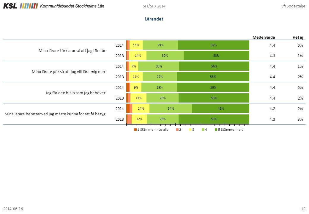 SFI/SFX 2014Sfi Södertälje 102014-06-16 Lärandet 4.40% 4.31% 4.41% 4.42% 4.40% 4.42% 4.22% 4.33% MedelvärdeVet ej Mina lärare förklarar så att jag för