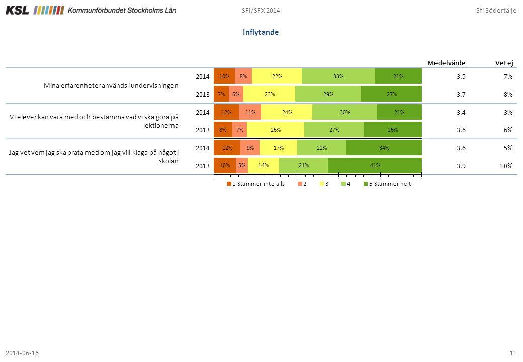 SFI/SFX 2014Sfi Södertälje 112014-06-16 Inflytande 3.57% 3.78% 3.43% 3.66% 3.65% 3.910% MedelvärdeVet ej Mina erfarenheter används i undervisningen 20