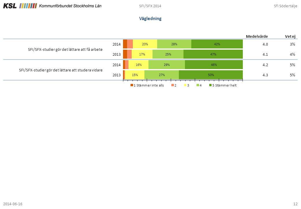 SFI/SFX 2014Sfi Södertälje 122014-06-16 Vägledning 4.03% 4.14% 4.25% 4.35% MedelvärdeVet ej SFI/SFX-studier gör det lättare att få arbete 2014 2013 SF