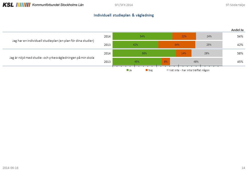 SFI/SFX 2014Sfi Södertälje 142014-06-16 Individuell studieplan & vägledning 54% 42% 58% 45% Andel Ja Jag har en individuell studieplan (en plan för di