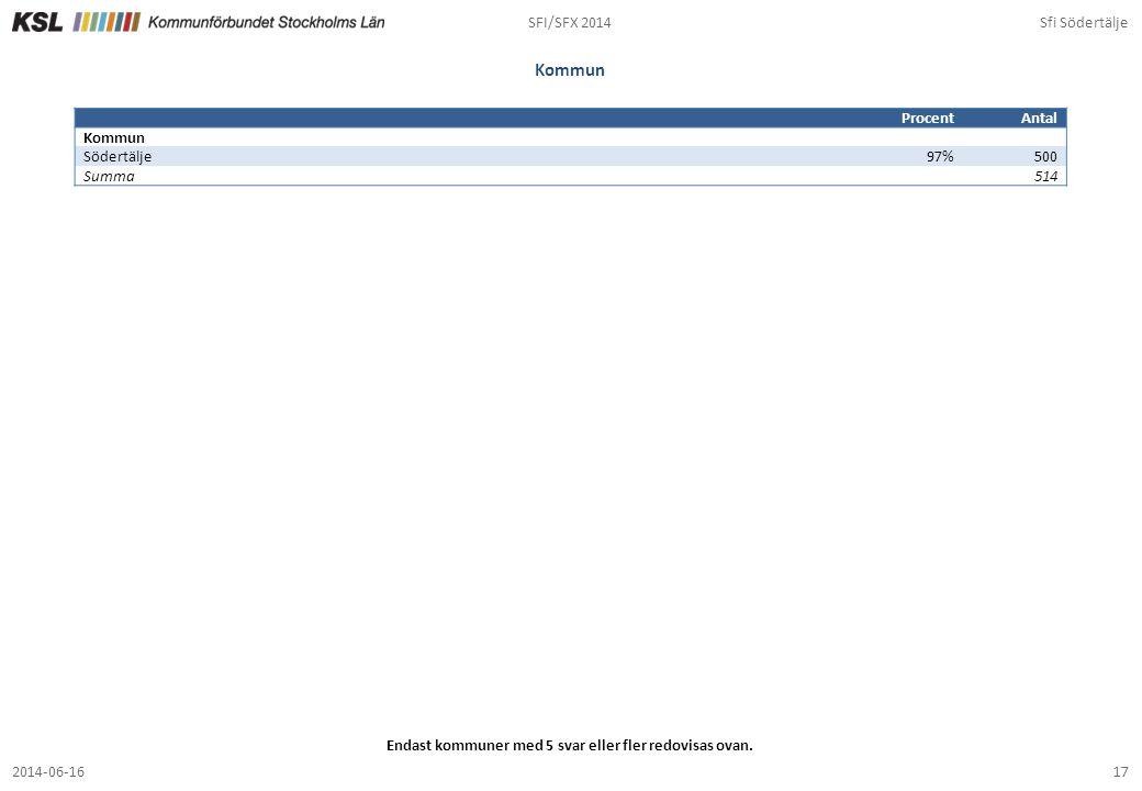 SFI/SFX 2014Sfi Södertälje 172014-06-16 Kommun ProcentAntal Kommun Södertälje97%500 Summa514 Endast kommuner med 5 svar eller fler redovisas ovan.