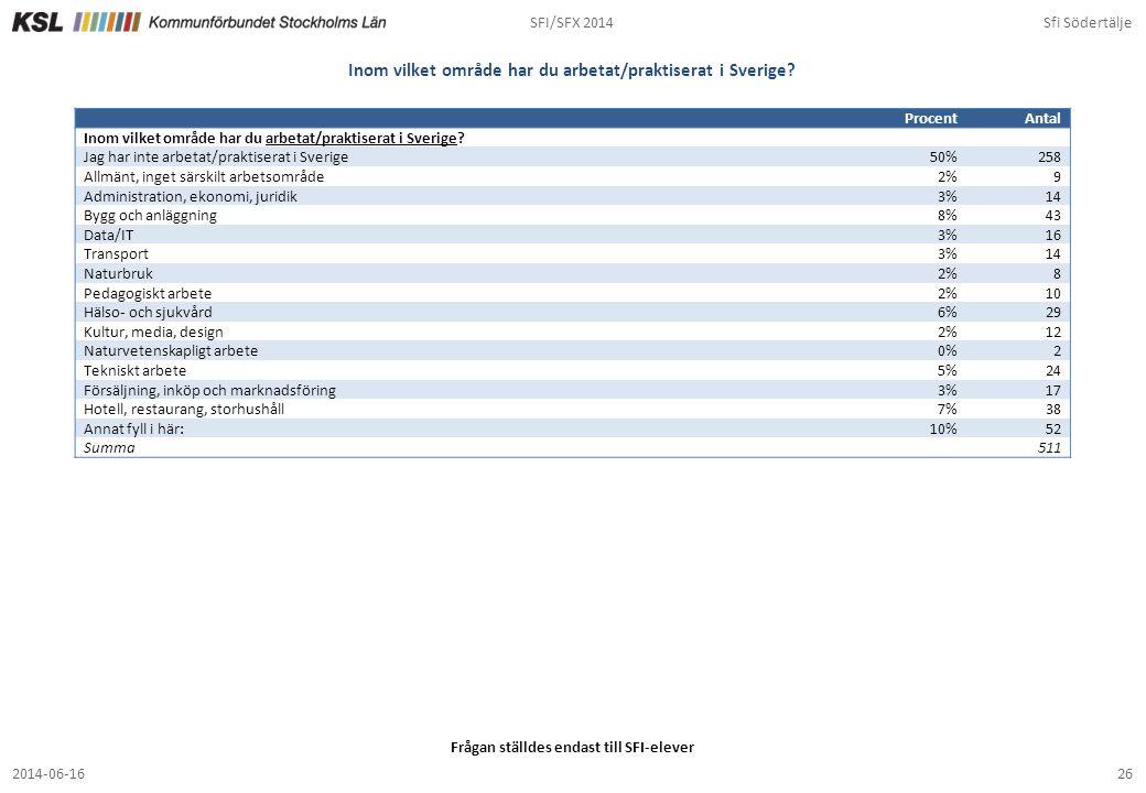 SFI/SFX 2014Sfi Södertälje 262014-06-16 Inom vilket område har du arbetat/praktiserat i Sverige? ProcentAntal Inom vilket område har du arbetat/prakti