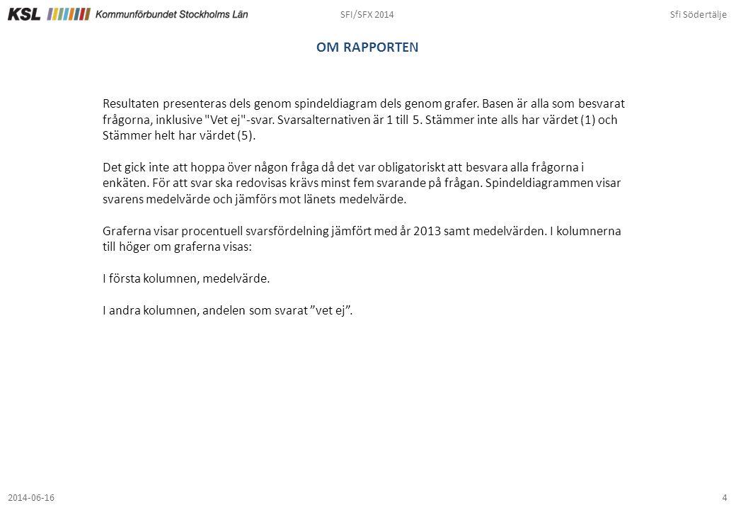SFI/SFX 2014Sfi Södertälje 52014-06-16 Översikt: medelvärde per fråga Sfi Södertälje jämfört med länet totalt