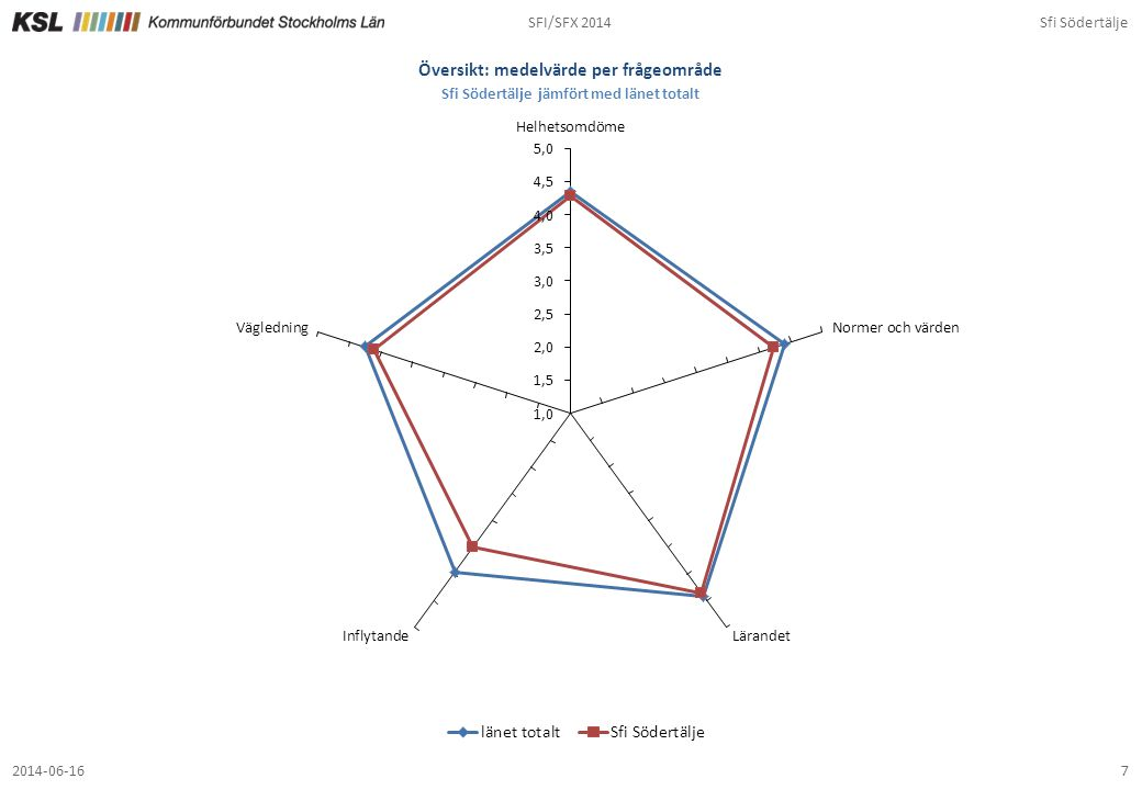 SFI/SFX 2014Sfi Södertälje 72014-06-16 Översikt: medelvärde per frågeområde Sfi Södertälje jämfört med länet totalt