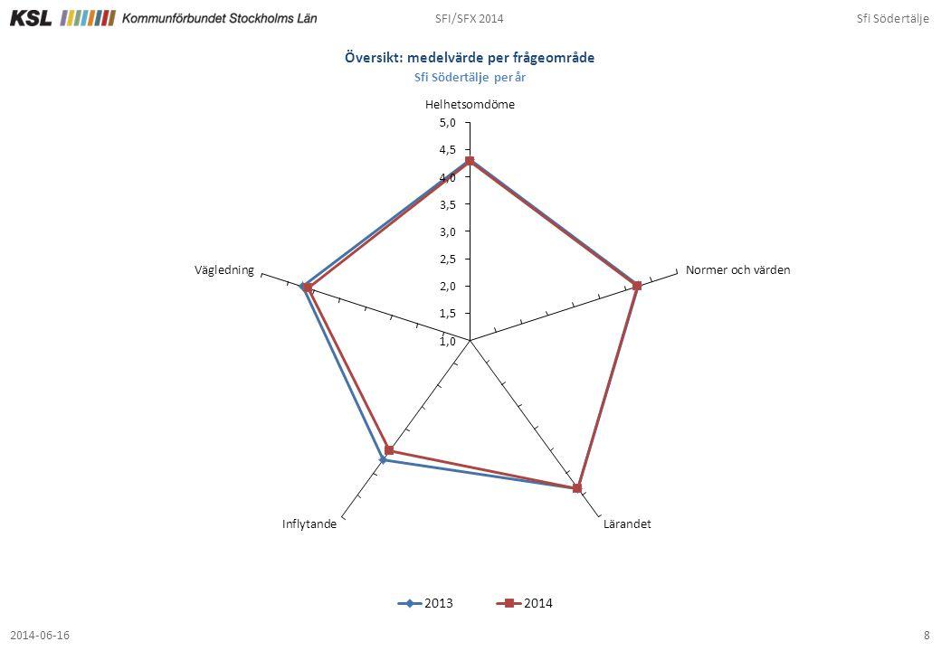 SFI/SFX 2014Sfi Södertälje 82014-06-16 Översikt: medelvärde per frågeområde Sfi Södertälje per år